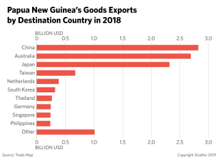 Papua New Guinea's Goods Exports by Country in 2018