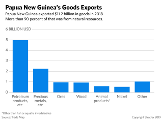 Papua New Guinea's Goods Exports