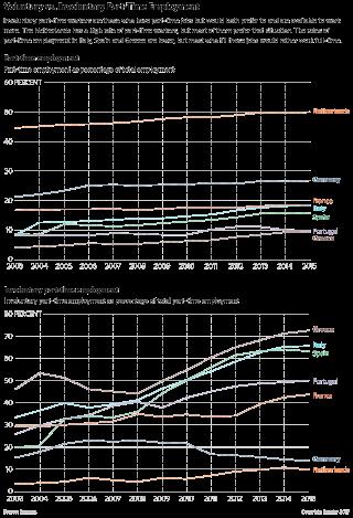 EU Part-Time Employment Chart