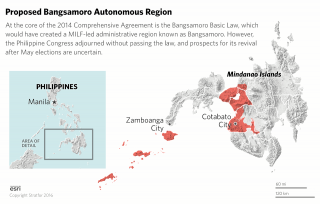 The Bangsamoro Basic Law – the core of a 2014 peace deal between the Philippine government and the Moro Islamic Liberation Front – would have created a MILF-led administrative region known as Bangsamoro. The proposal is stalled in the Philippine Congress.