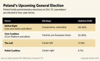 A chart showing polling results for Poland's leading political parties ahead of general elections on Oct. 13.