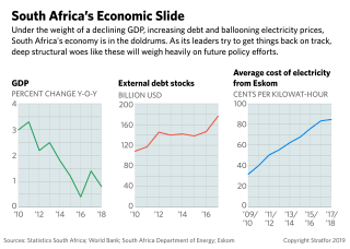 These graphs depict South Africa's economic slide.