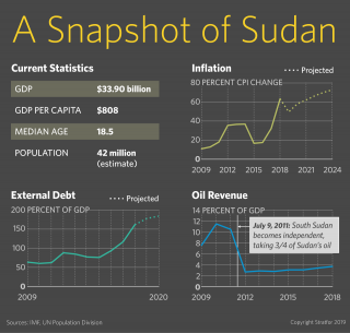A graphic showing a snapshot of Sudan's economy.