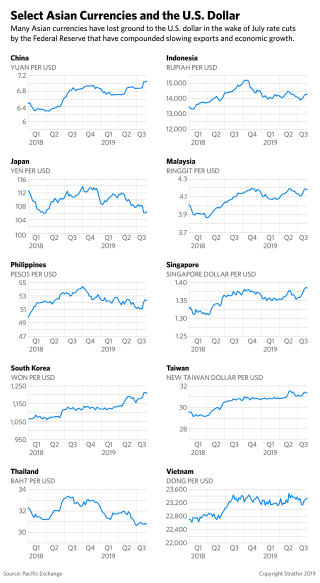 A series of graphs charting select Southeast Asian currencies and the U.S. dollar.