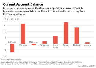 A bar graph illustrating current account balances in Southeast Asia.