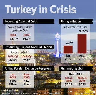 A graphic shows just how deep a financial crisis Turkey is in.