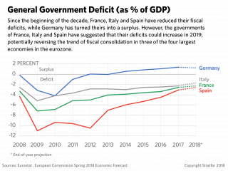A chart showing general government deficits in Italy, France, Spain and Germany.