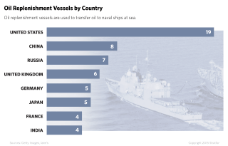 Even as China works to bolster its access to logistics nodes around the world, it will continue to rely heavily on underway replenishment vessels, or supply ships, to replenish its warships while at sea.