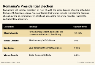 A chart showing polling results for Romania's leading presidential candidates.