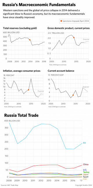 A graphic showing Russian economic indicators, demonstrating how sanctions have impacted Moscow