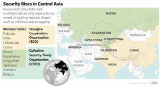 Security Blocs in Central Asia