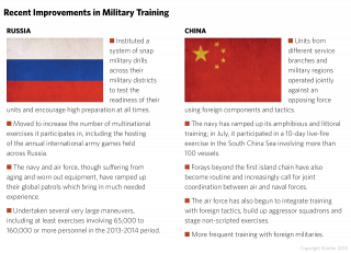 Russia and China, recognizing the value of highly trained troops, have begun ramping up and revamping their training programs in recent years.