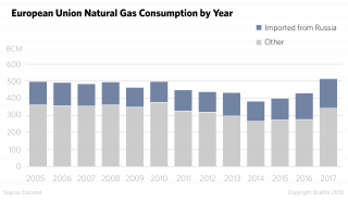 A chart showing natural gas consumption in Europe, 2005-2017