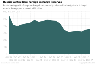 Russia: Central Bank Foreign Exchange Reserves