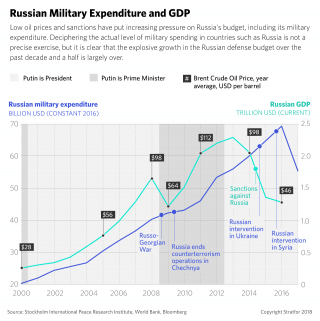 A map of Russia's military expenditure as compared to its GDP over the past 16 years