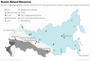 Distribution of Natural Resources in Russia