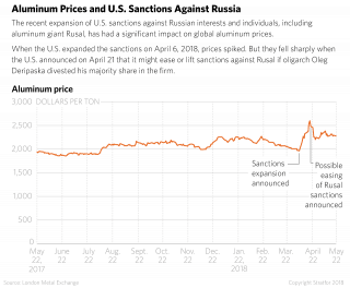 This timeline shows how U.S. sanctions on Russia affected the global price of aluminum