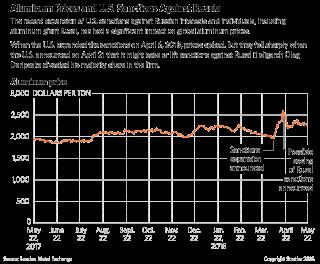 Aluminum Prices and U.S. Sanctions Against Russia