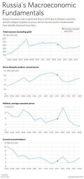Chart of Economic Indicators in Russia, Related to Sanctions