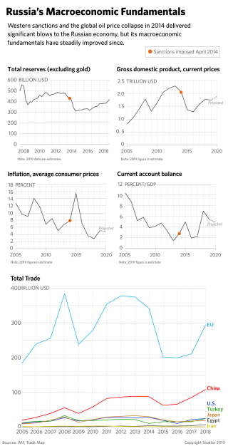 These graphs provide an overview of Russia's macroeconomic fundamentals.