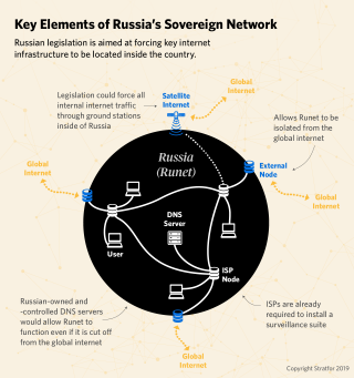 This schematic diagram shows the rough workings of the future Russian internet