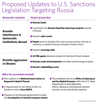 Possible sanctions by the United States against individuals and entities in Russia