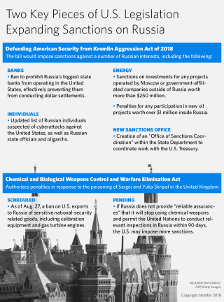 A graphic outlining two key pieces of U.S. legislation expanding sanctions on Russia.