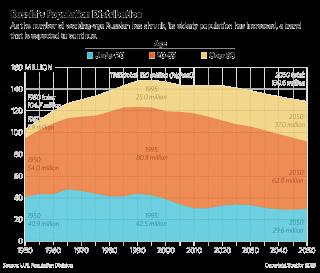 Russian Population Distribution