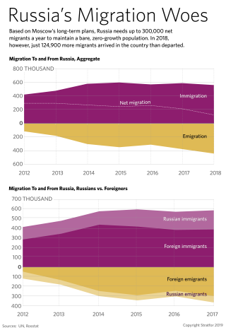 A graphic showing aggregate migration to and from Russia and the number of Russian migrants to and from Russia vs. foreign migrants to and from the country.