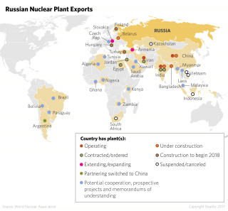 Russia's Nuclear Plant Exports