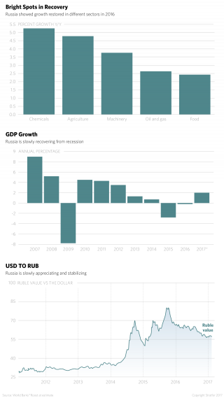 Russian Economy Infographic