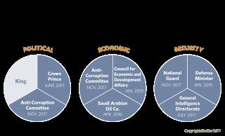 Mohammed bin Salman's Powers