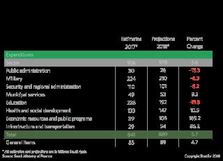 Saudi Arabia: Spending Estimates by Sector