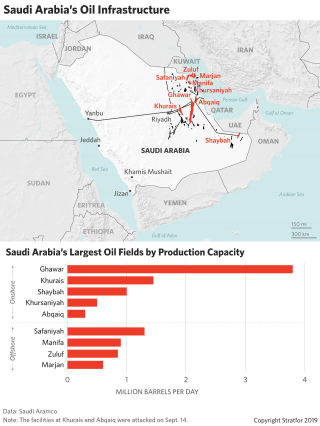 This map shows Saudi Arabia's most important oil facilities.