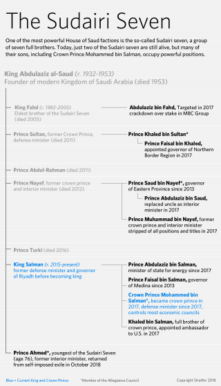 A graphic showing the family tree of a key Saudi faction