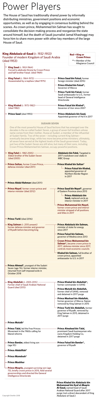 An outline of the family tree of Saudi Arabia's royals.
