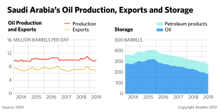This graphic shows Saudi Arabia's production, exports and storage figures for oil.