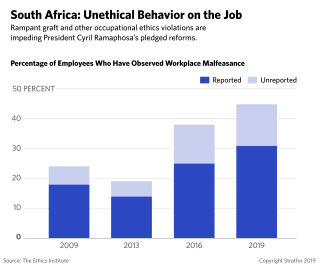 This graphic shows the percentage of South African employees who have observed improprieties on the job.