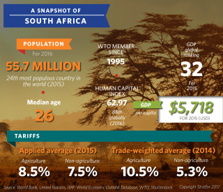 A Snapshot of South Africa