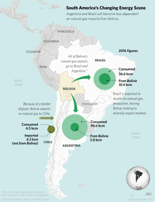 South America's Changing Energy Scene