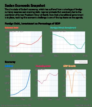 These charts show the performance of Sudan's key economic indicators.