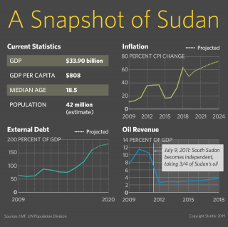 This graphic displays charts communicating Sudan's GDP, debt, inflation and oil revenue figures.
