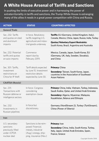 A graphic showing CAATSA tariffs.