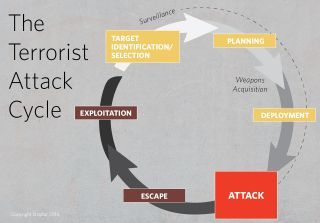 A chart shows the terrorist attack cycle