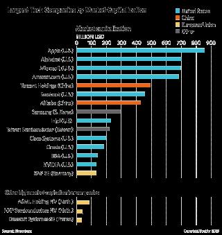 Largest Tech Companies by Market Capitalization