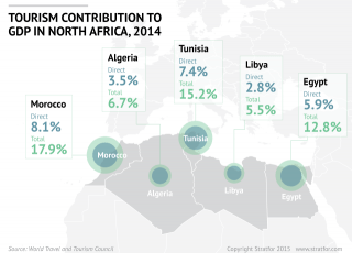 North African tourism sector and economy