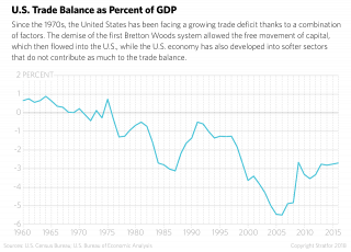 U.S. trade balance as a percent of GDP