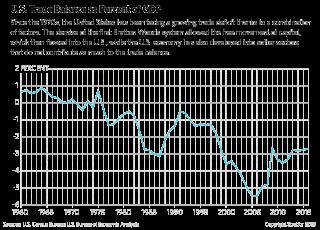 U.S. trade balance as a percent of GDP