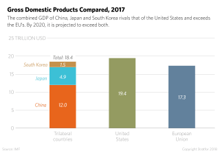 This chart depicts the combined gross domestic products of China, Japan and South Korea with those of the United State and the European Union.