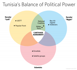 A diagram showing Tunisia's balance of political power.